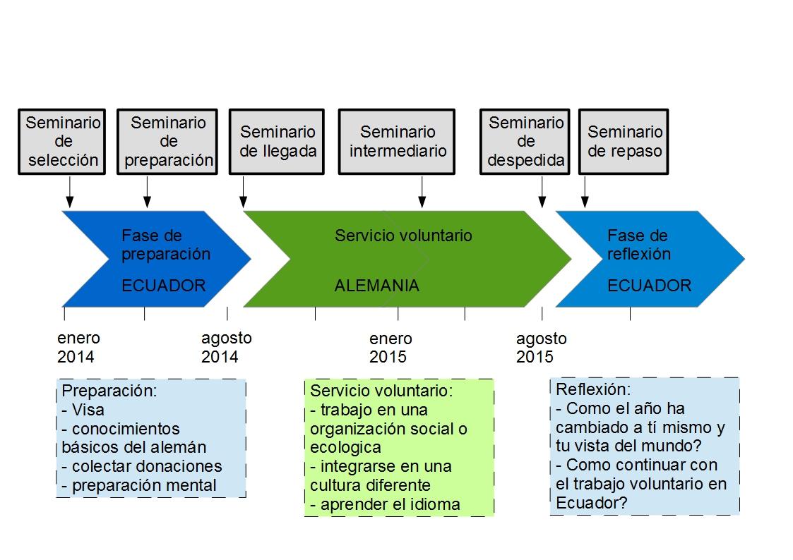 Ablauf_espanol